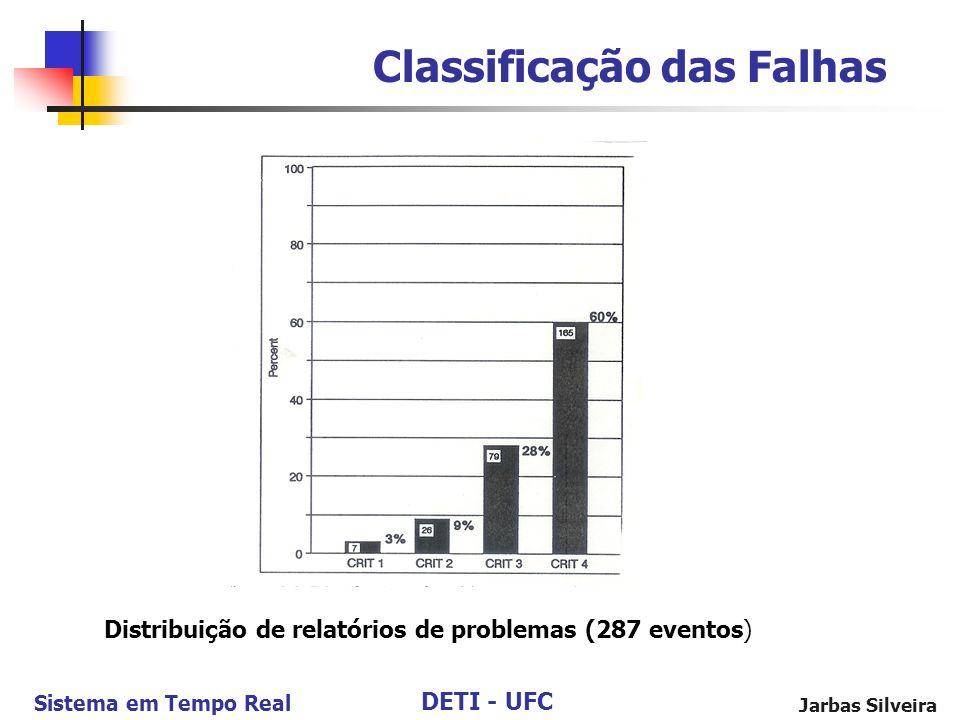 DETI - UFC Sistema em Tempo Real Jarbas Silveira Classificação das Falhas Distribuição de relatórios de problemas (287 eventos)