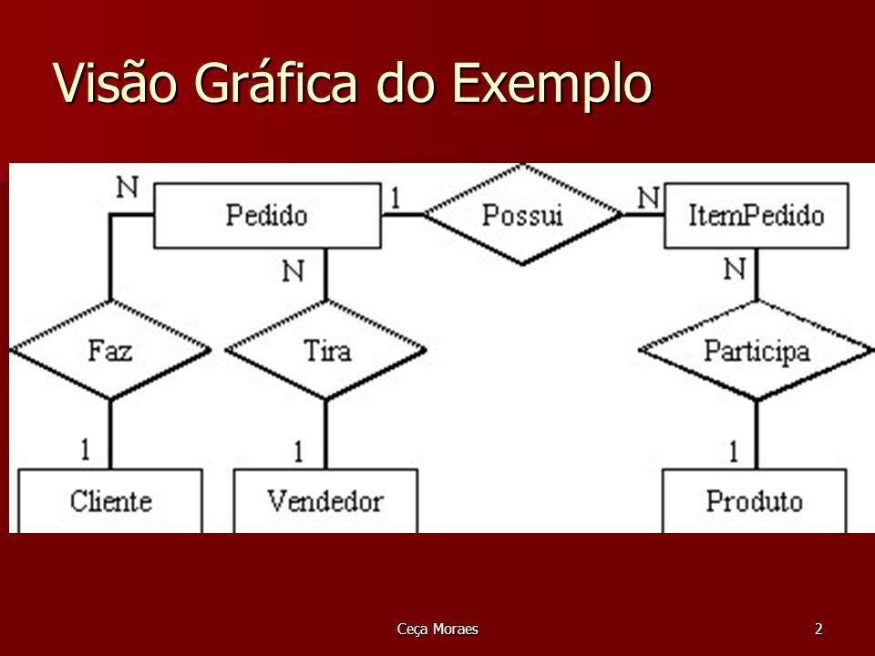 Ceça Moraes2 Visão Gráfica do Exemplo
