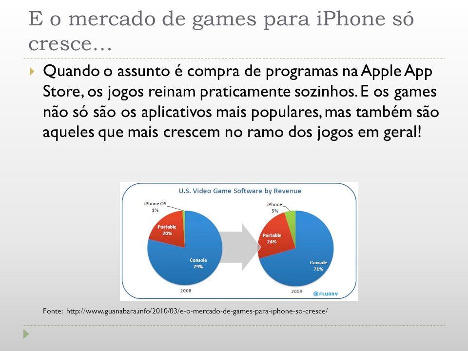E o mercado de games para iPhone só cresce… Quando o assunto é compra de programas na Apple App Store, os jogos reinam praticamente sozinhos. E os gam