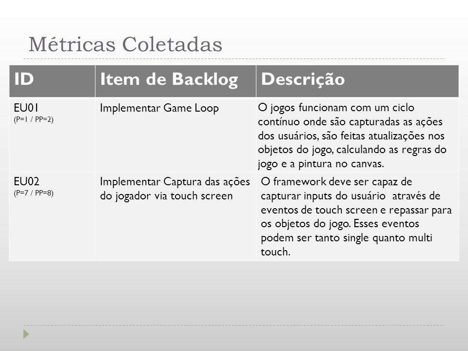 Métricas Coletadas IDItem de BacklogDescrição EU01 (P=1 / PP=2) Implementar Game Loop O jogos funcionam com um ciclo contínuo onde são capturadas as a