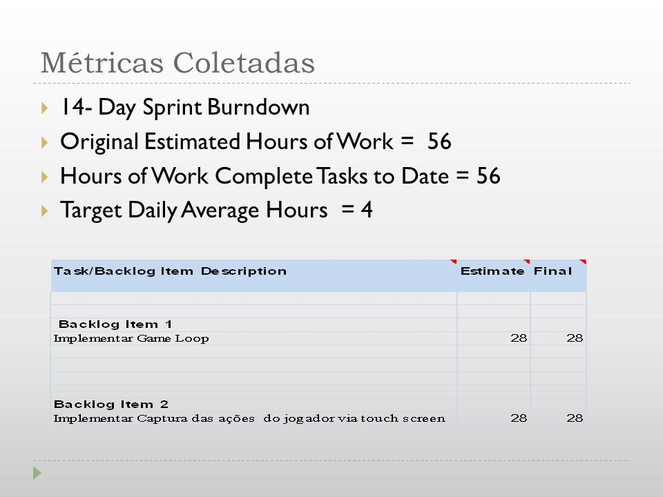 Métricas Coletadas 14- Day Sprint Burndown Original Estimated Hours of Work = 56 Hours of Work Complete Tasks to Date = 56 Target Daily Average Hours
