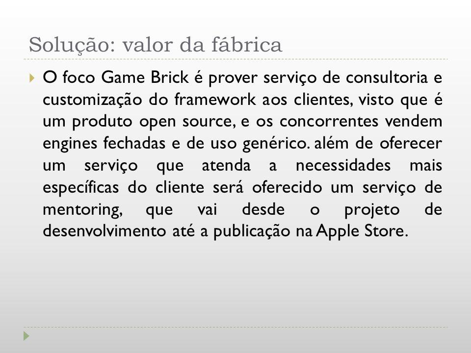 Solução: valor da fábrica O foco Game Brick é prover serviço de consultoria e customização do framework aos clientes, visto que é um produto open sour