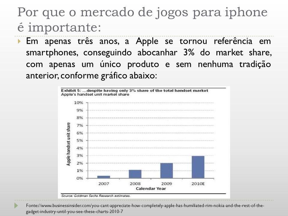 Por que o mercado de jogos para iphone é importante: Em apenas três anos, a Apple se tornou referência em smartphones, conseguindo abocanhar 3% do mar