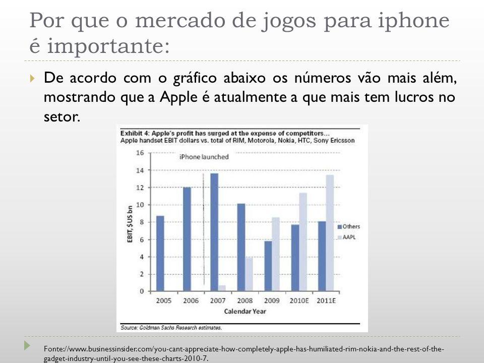 Por que o mercado de jogos para iphone é importante: De acordo com o gráfico abaixo os números vão mais além, mostrando que a Apple é atualmente a que