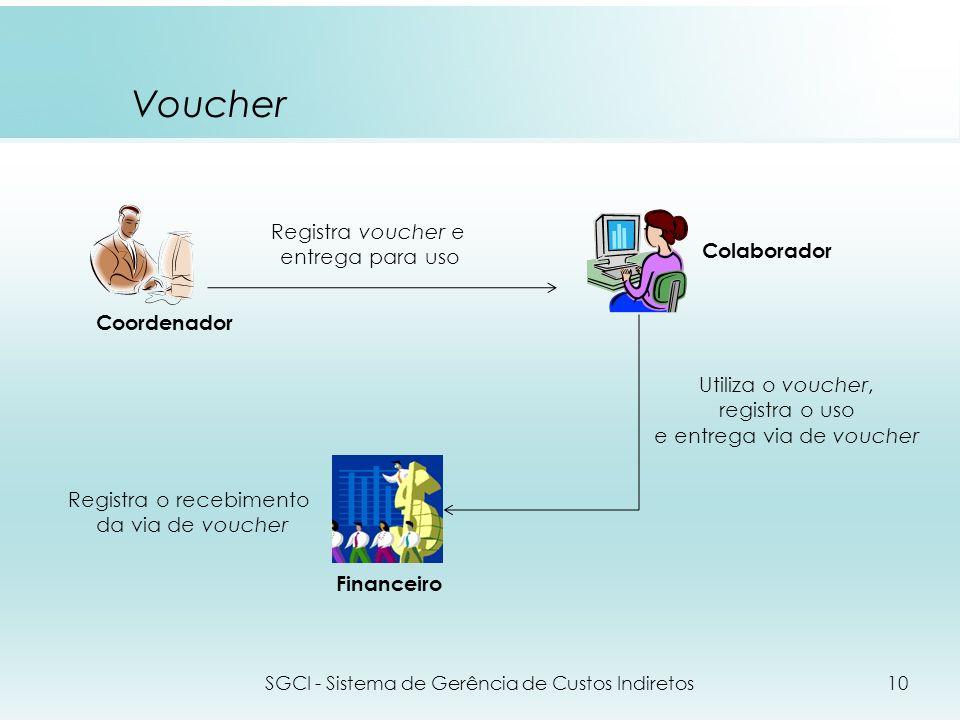 Voucher SGCI - Sistema de Gerência de Custos Indiretos10 Registra voucher e entrega para uso Utiliza o voucher, registra o uso e entrega via de vouche