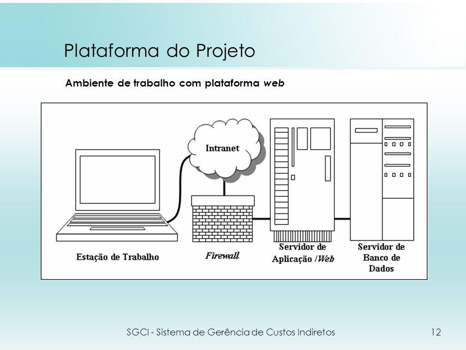 Plataforma do Projeto SGCI - Sistema de Gerência de Custos Indiretos12 Ambiente de trabalho com plataforma web