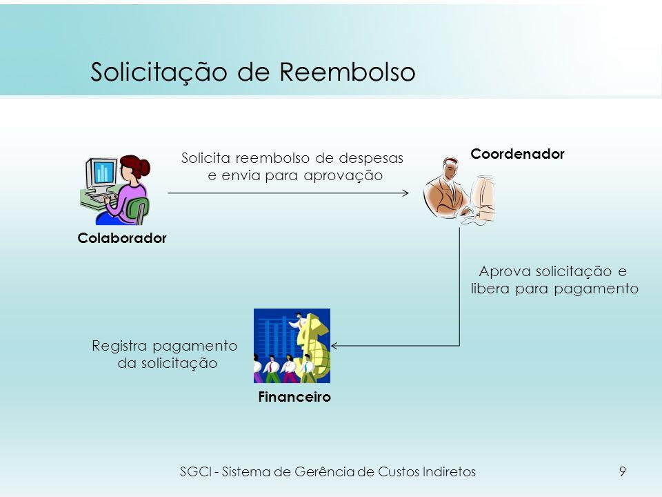 Voucher SGCI - Sistema de Gerência de Custos Indiretos10 Registra voucher e entrega para uso Utiliza o voucher, registra o uso e entrega via de voucher Registra o recebimento da via de voucher Coordenador Colaborador Financeiro