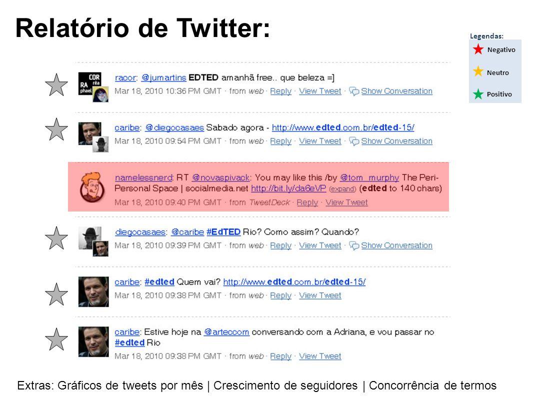 Relatório de Twitter: Negativo Neutro Positivo Legendas: Extras: Gráficos de tweets por mês | Crescimento de seguidores | Concorrência de termos