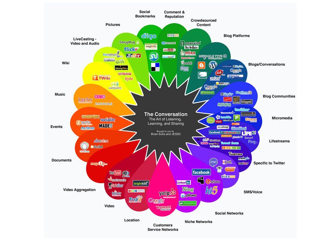 Composição dos termos: Exemplo: Mídia Social Mídia Social Midia Social Mídia Social Midia Social MídiaSocial MidiaSocial @midiasocial Lembre-se também da grafia errada!