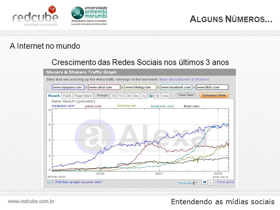 Entendendo as mídias sociais A LGUNS N ÚMEROS...E no Brasil...
