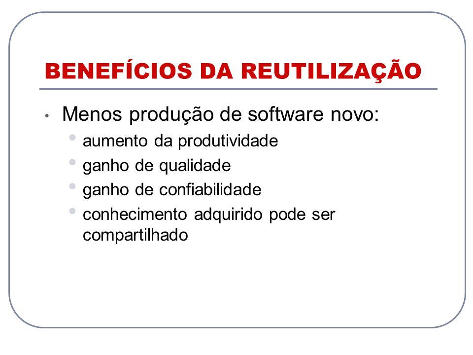 BENEFÍCIOS DA REUTILIZAÇÃO Menos produção de software novo: aumento da produtividade ganho de qualidade ganho de confiabilidade conhecimento adquirido