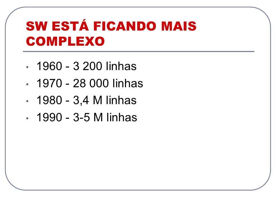SW ESTÁ FICANDO MAIS COMPLEXO 1960 - 3 200 linhas 1970 - 28 000 linhas 1980 - 3,4 M linhas 1990 - 3-5 M linhas