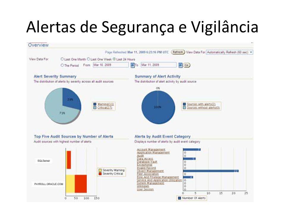Alertas de Segurança e Vigilância