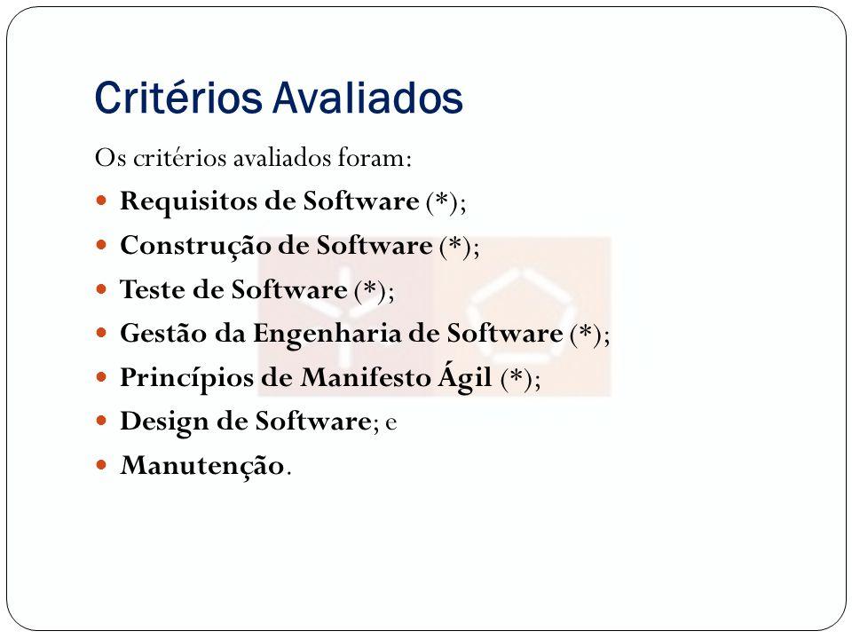 Critérios Avaliados Os critérios avaliados foram: Requisitos de Software (*); Construção de Software (*); Teste de Software (*); Gestão da Engenharia