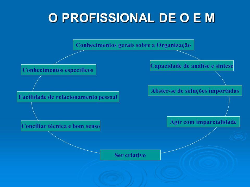 Art. 2º - A atividade profissional de Administrador será exercida, como profissional liberal ou não: Art. 2º - A atividade profissional de Administrad