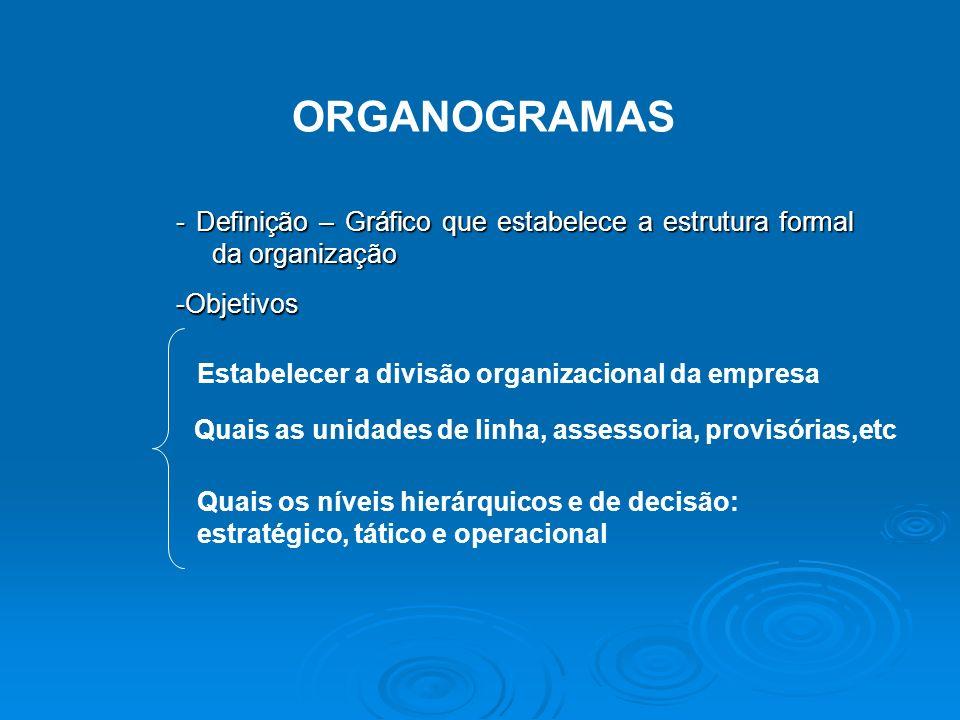 ORGANOGRAMAS - Definição – Gráfico que estabelece a estrutura formal da organização -Objetivos Estabelecer a divisão organizacional da empresa Quais as unidades de linha, assessoria, provisórias,etc Quais os níveis hierárquicos e de decisão: estratégico, tático e operacional