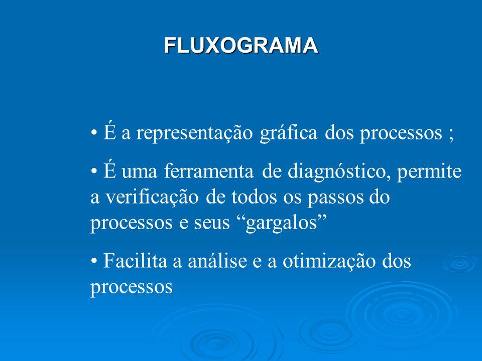 FLUXOGRAMA É a representação gráfica dos processos ; É uma ferramenta de diagnóstico, permite a verificação de todos os passos do processos e seus gargalos Facilita a análise e a otimização dos processos