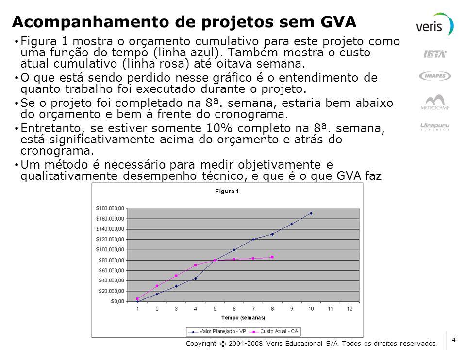 Acompanhamento de projetos sem GVA Figura 1 mostra o orçamento cumulativo para este projeto como uma função do tempo (linha azul). Também mostra o cus