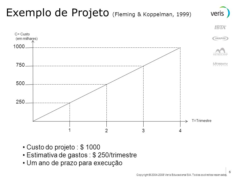Exemplo de Projeto (Fleming & Koppelman, 1999) 1 234 250 500 750 1000 T=Trimestre C= Custo (em milhares) Custo do projeto : $ 1000 Estimativa de gasto