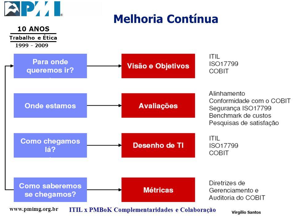 www.pmimg.org.br Trabalho e Ética 10 ANOS 1999 - 2009 ITIL x PMBoK Complementaridades e Colaboração Virgílio Santos Melhoria Contínua
