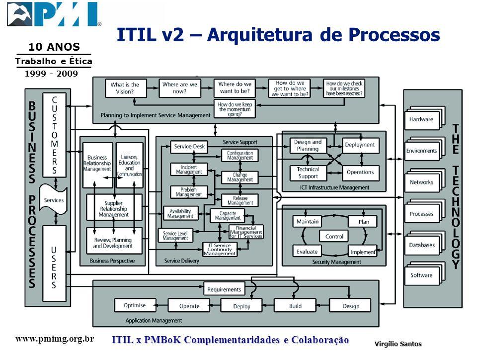 www.pmimg.org.br Trabalho e Ética 10 ANOS 1999 - 2009 ITIL x PMBoK Complementaridades e Colaboração Virgílio Santos ITIL v2 – Arquitetura de Processos