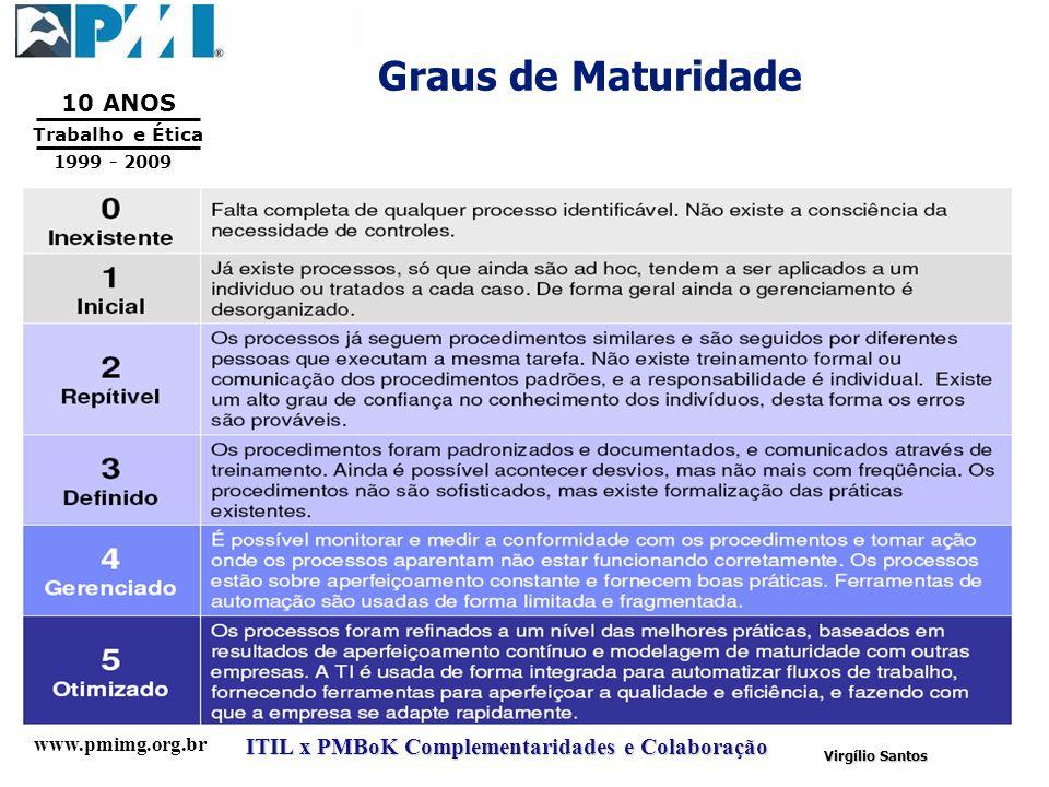 www.pmimg.org.br Trabalho e Ética 10 ANOS 1999 - 2009 ITIL x PMBoK Complementaridades e Colaboração Virgílio Santos Graus de Maturidade