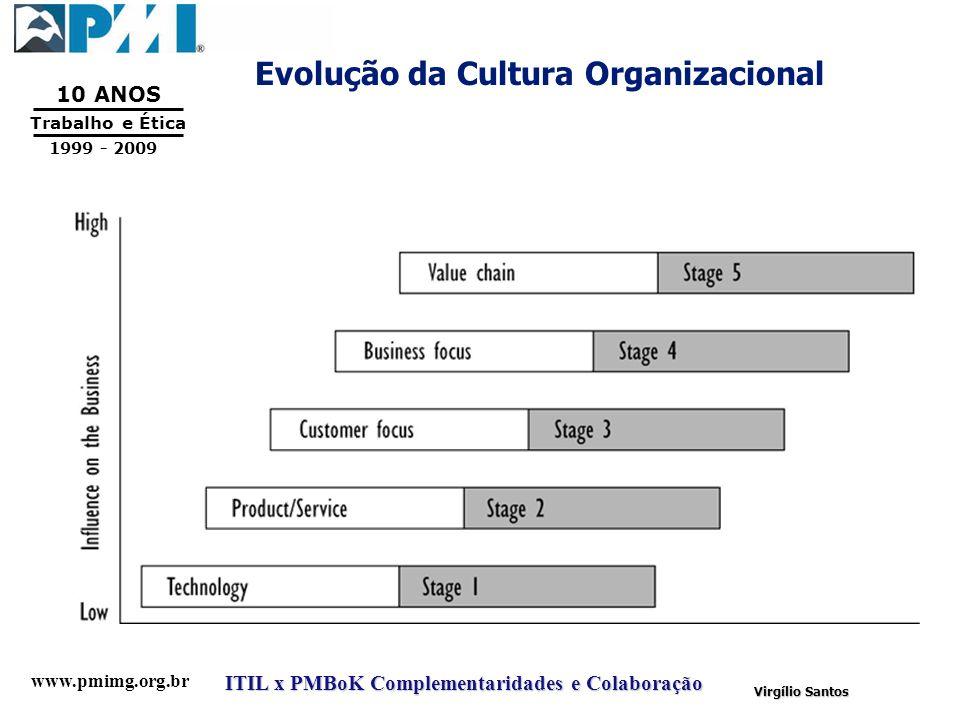 www.pmimg.org.br Trabalho e Ética 10 ANOS 1999 - 2009 ITIL x PMBoK Complementaridades e Colaboração Virgílio Santos Evolução da Cultura Organizacional