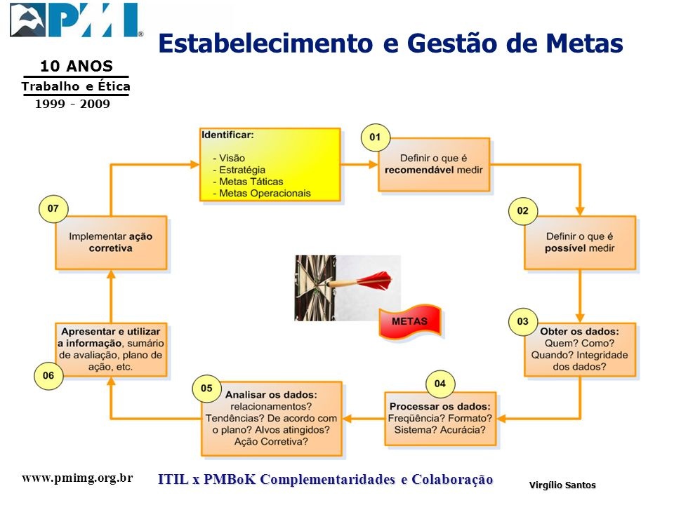 www.pmimg.org.br Trabalho e Ética 10 ANOS 1999 - 2009 ITIL x PMBoK Complementaridades e Colaboração Virgílio Santos Estabelecimento e Gestão de Metas