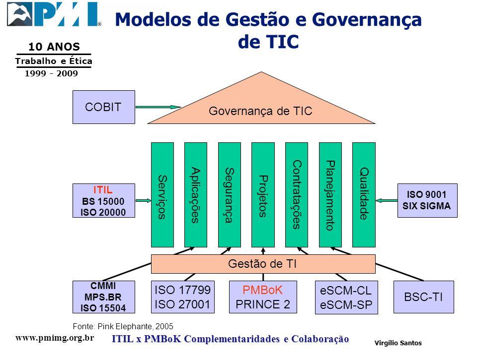 www.pmimg.org.br Trabalho e Ética 10 ANOS 1999 - 2009 ITIL x PMBoK Complementaridades e Colaboração Virgílio Santos Modelos de Gestão e Governança de