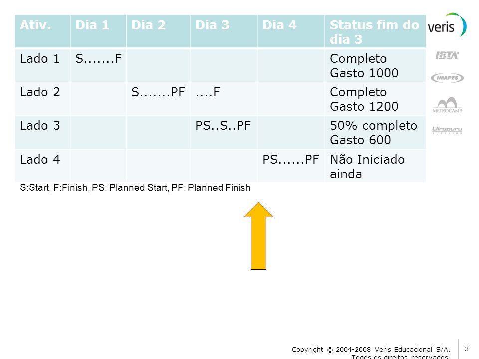Ativ.Dia 1Dia 2Dia 3Dia 4Status fim do dia 3 Lado 1S.......FCompleto Gasto 1000 Lado 2S.......PF....FCompleto Gasto 1200 Lado 3PS..S..PF50% completo G