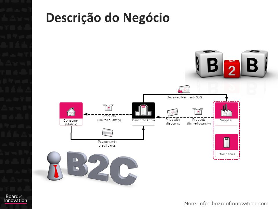 More info: boardofinnovation.com Descrição do Negócio Companies Desconto Agora Consumer (Mobile) Supplier Products (limited quantity) Received Payment - 30% Price with discounts Payment with credit cards Products (limited quantity)