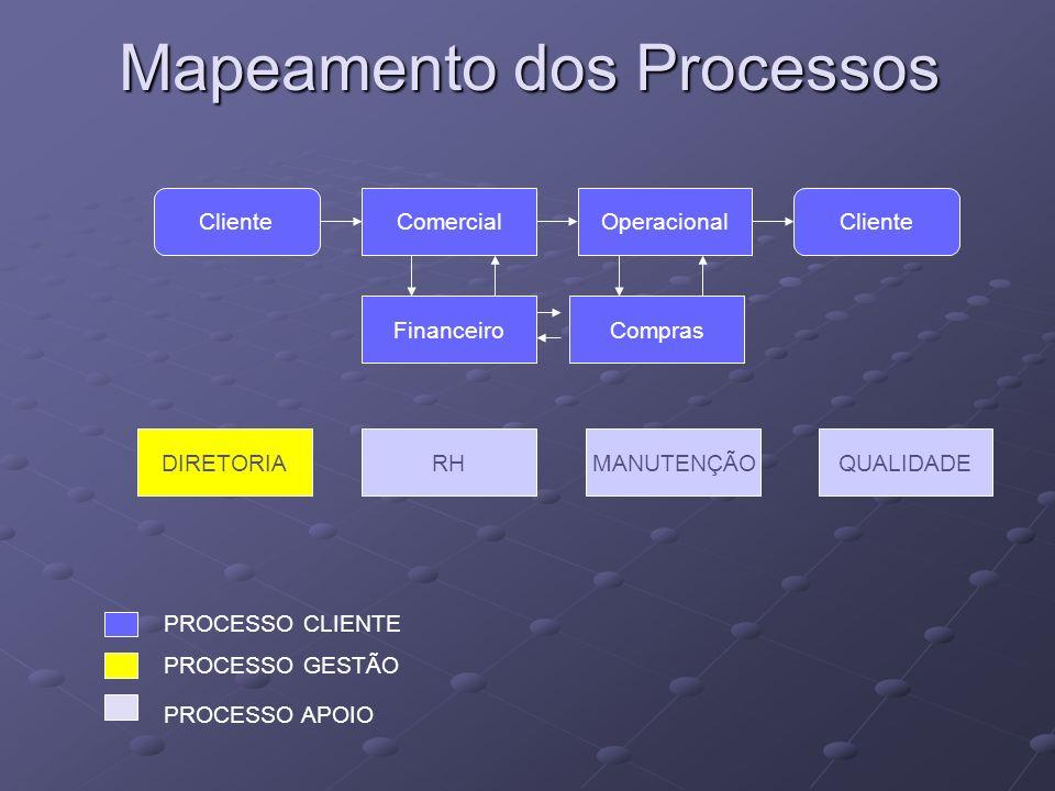 Mapeamento dos Processos ClienteComercialOperacional FinanceiroCompras ClienteDIRETORIARHMANUTENÇÃOQUALIDADE PROCESSO CLIENTE PROCESSO GESTÃO PROCESSO