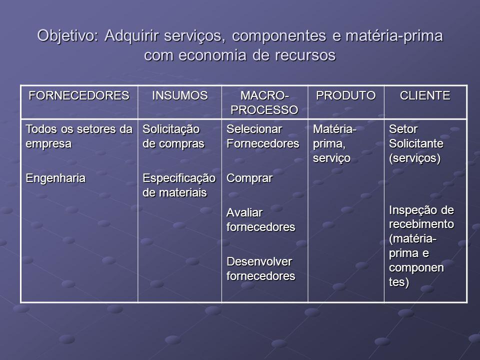 Objetivo: Adquirir serviços, componentes e matéria-prima com economia de recursos FORNECEDORESINSUMOS MACRO- PROCESSO PRODUTOCLIENTE Todos os setores