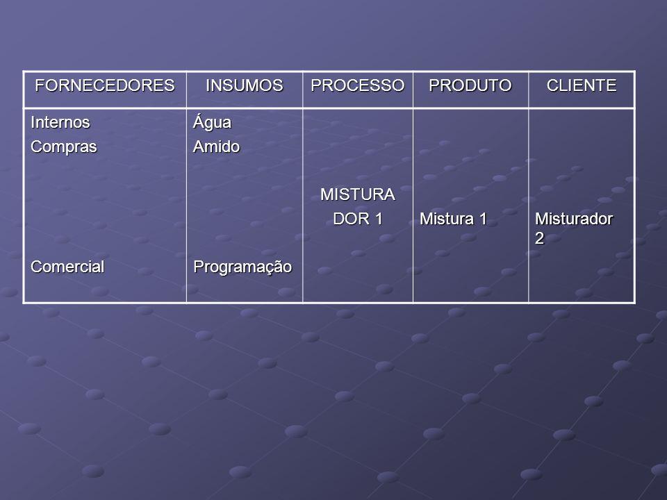 FORNECEDORESINSUMOSPROCESSOPRODUTOCLIENTE InternosComprasComercialÁguaAmidoProgramaçãoMISTURA DOR 1 Mistura 1 Misturador 2