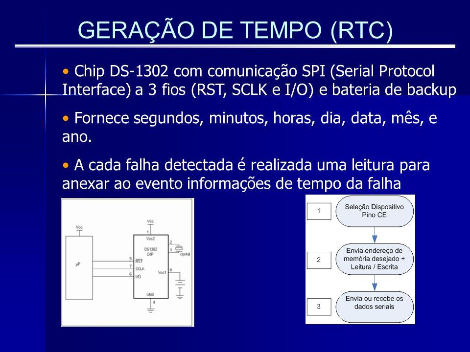 GERAÇÃO DE TEMPO (RTC) Chip DS-1302 com comunicação SPI (Serial Protocol Interface) a 3 fios (RST, SCLK e I/O) e bateria de backup Fornece segundos, m