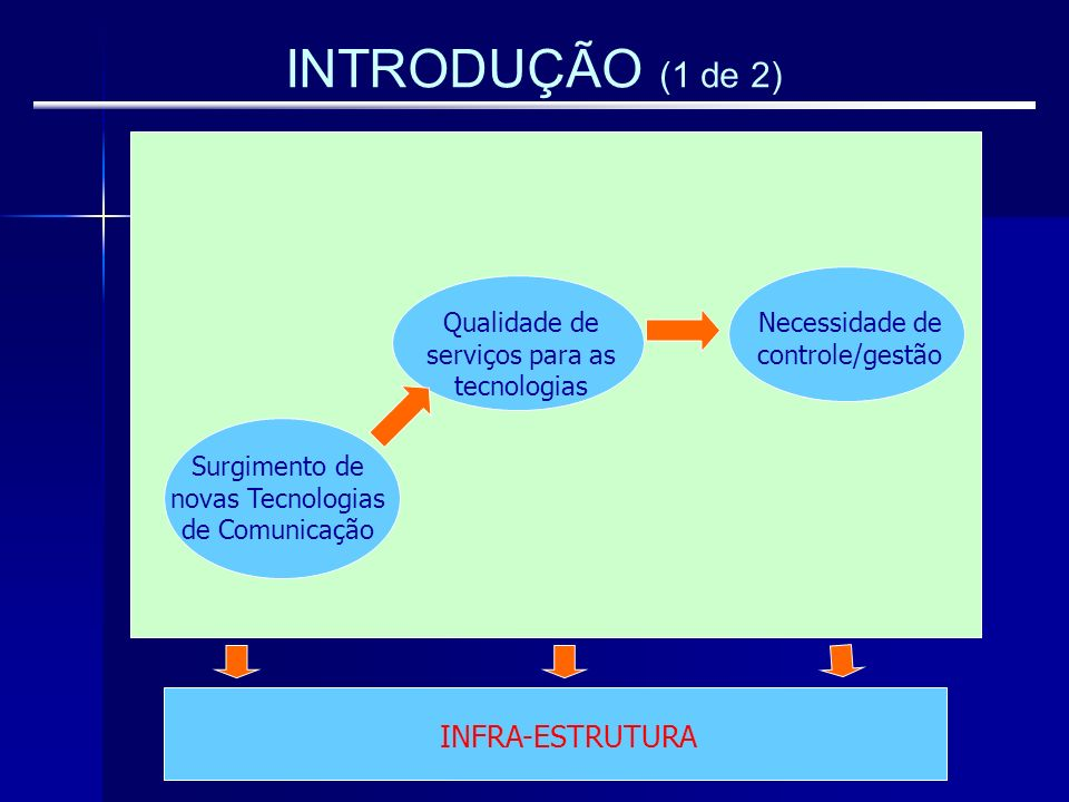 INTRODUÇÃO (1 de 2) Surgimento de novas Tecnologias de Comunicação Necessidade de controle/gestão INFRA-ESTRUTURA Qualidade de serviços para as tecnol