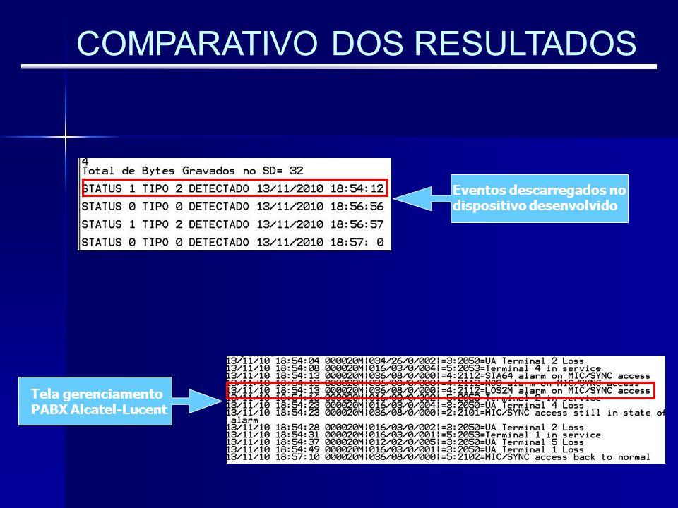 COMPARATIVO DOS RESULTADOS Tela gerenciamento PABX Alcatel-Lucent Eventos descarregados no dispositivo desenvolvido