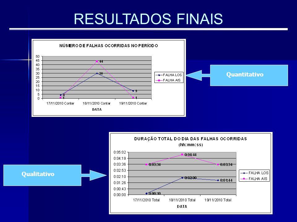 RESULTADOS FINAIS Quantitativo Qualitativo