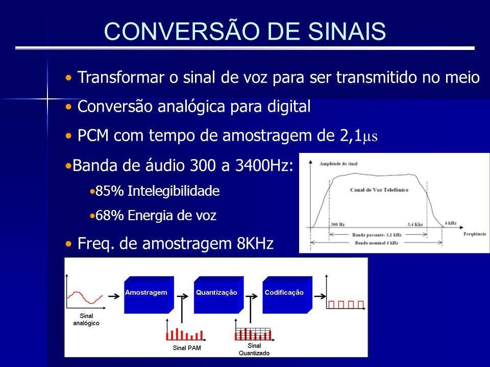 CONVERSÃO DE SINAIS Transformar o sinal de voz para ser transmitido no meio Conversão analógica para digital PCM com tempo de amostragem de 2,1 µs Ban