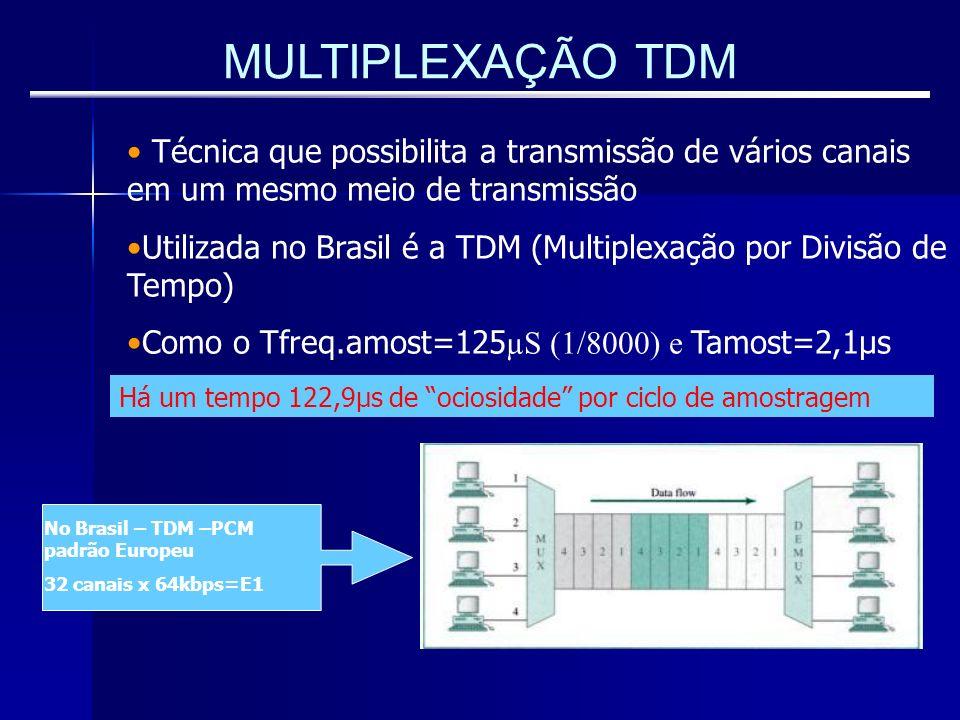 MULTIPLEXAÇÃO TDM Técnica que possibilita a transmissão de vários canais em um mesmo meio de transmissão Utilizada no Brasil é a TDM (Multiplexação po