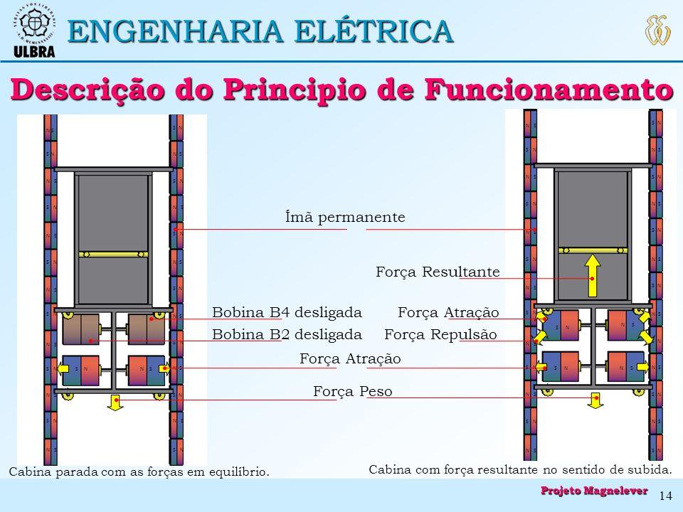 ENGENHARIA ELÉTRICA Descrição do Principio de Funcionamento Descrição do Principio de Funcionamento Cabina parada com as forças em equilíbrio. S N N S