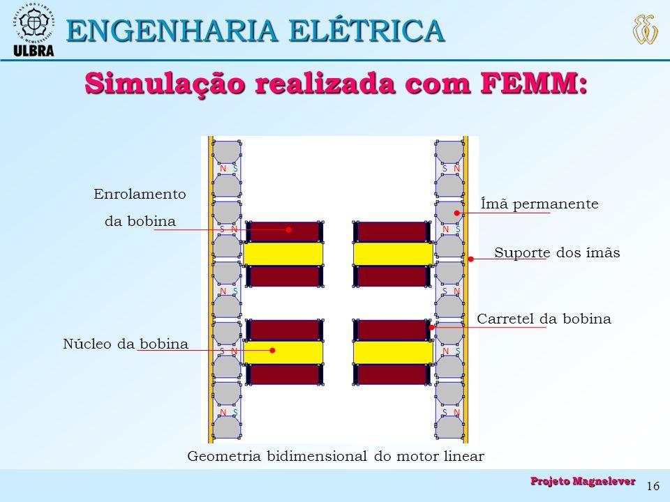 ENGENHARIA ELÉTRICA Simulação realizada com FEMM: Simulação realizada com FEMM: S N N S Suporte dos ímãs Enrolamento da bobina Núcleo da bobina Ímã pe