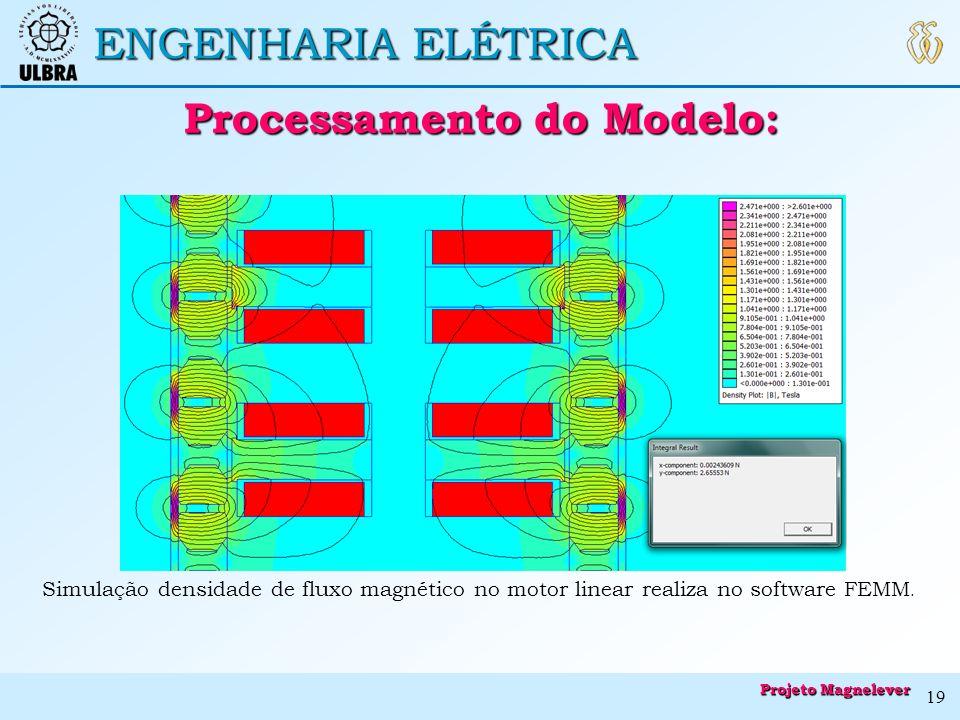 ENGENHARIA ELÉTRICA Processamento do Modelo: Processamento do Modelo: Simulação densidade de fluxo magnético no motor linear realiza no software FEMM.