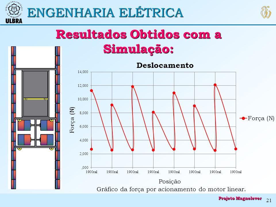 ENGENHARIA ELÉTRICA Gráfico da força por acionamento do motor linear. Resultados Obtidos com a Simulação: Resultados Obtidos com a Simulação: Projeto