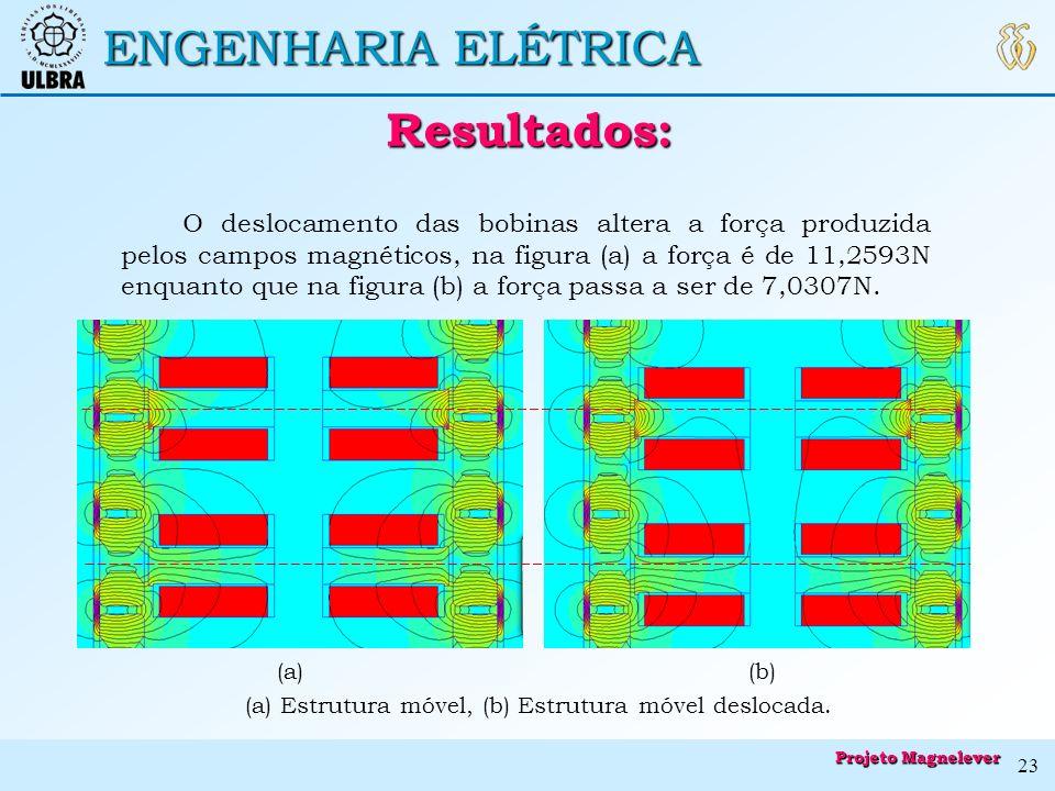 ENGENHARIA ELÉTRICA Resultados: Resultados: (a) Estrutura móvel, (b) Estrutura móvel deslocada. (a)(b) O deslocamento das bobinas altera a força produ