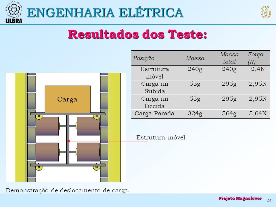 ENGENHARIA ELÉTRICA Resultados dos Teste: Resultados dos Teste: Carga Demonstração de deslocamento de carga. Estrutura móvel PosiçãoMassa Massa total