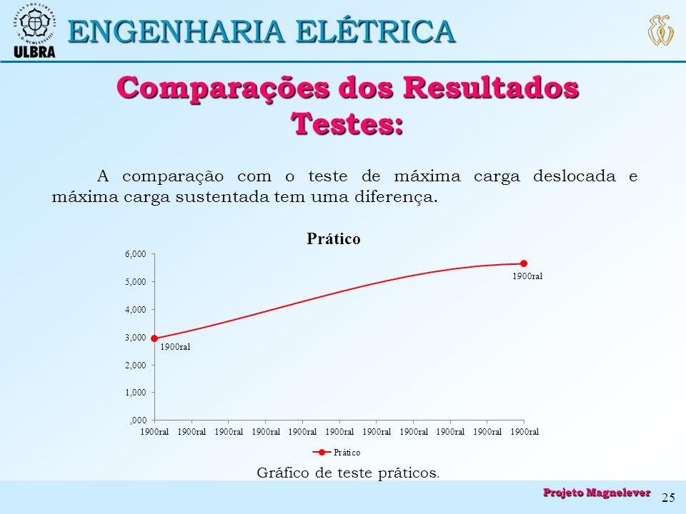 ENGENHARIA ELÉTRICA Comparações dos Resultados Testes: Comparações dos Resultados Testes: A comparação com o teste de máxima carga deslocada e máxima