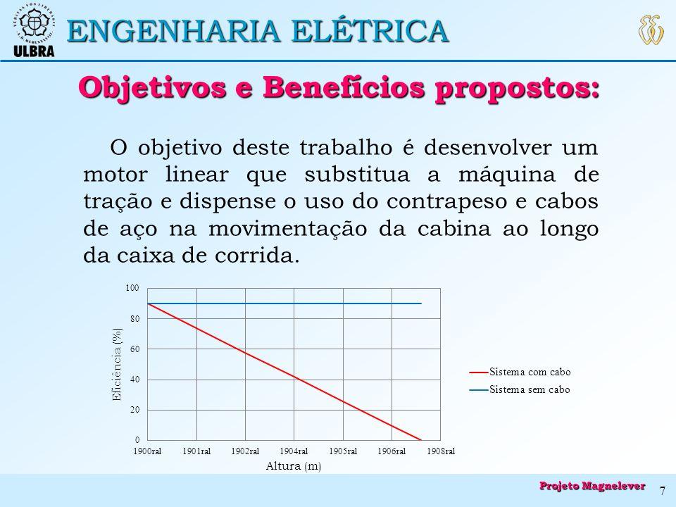ENGENHARIA ELÉTRICA Objetivos e Benefícios propostos: Objetivos e Benefícios propostos: O objetivo deste trabalho é desenvolver um motor linear que su