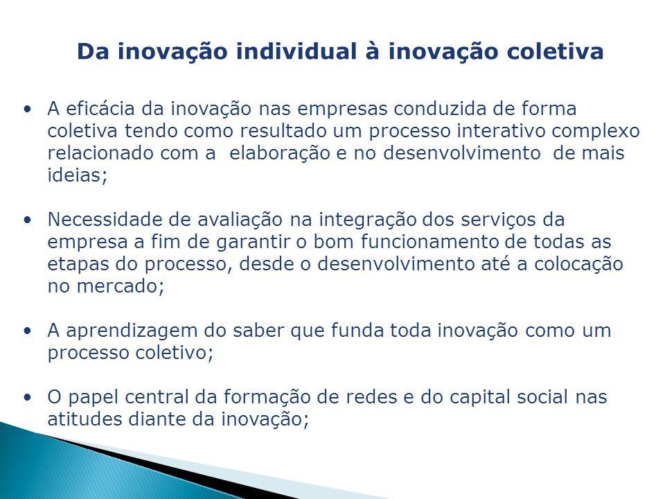 Da inovação individual à inovação coletiva A eficácia da inovação nas empresas conduzida de forma coletiva tendo como resultado um processo interativo