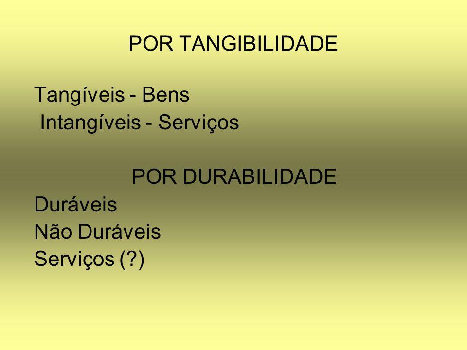 POR TANGIBILIDADE Tangíveis - Bens Intangíveis - Serviços POR DURABILIDADE Duráveis Não Duráveis Serviços (?)